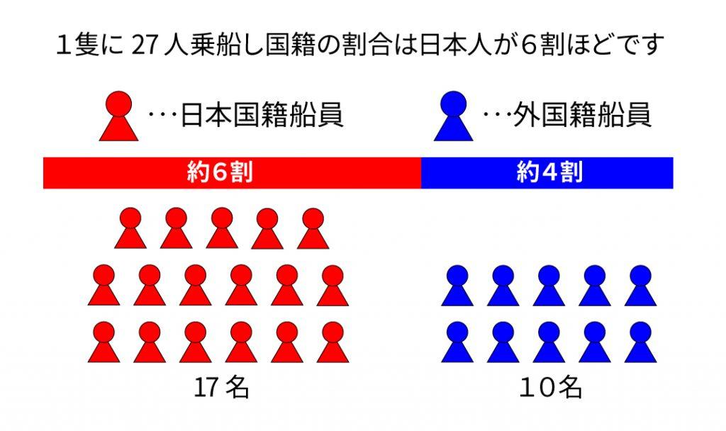 船員の国籍割合