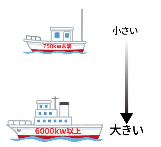 船エンジン馬力について